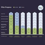 pillar-progress300